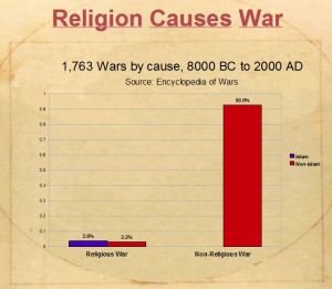 religion-wars-false