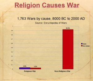 religion-wars-false